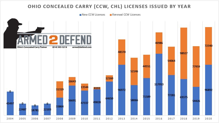 Number of Ohio CCW Applicants by Year
